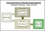 Characteristics of Nimble Organization Daryl Conner