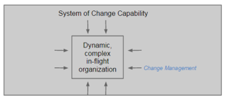 System of Change Capability